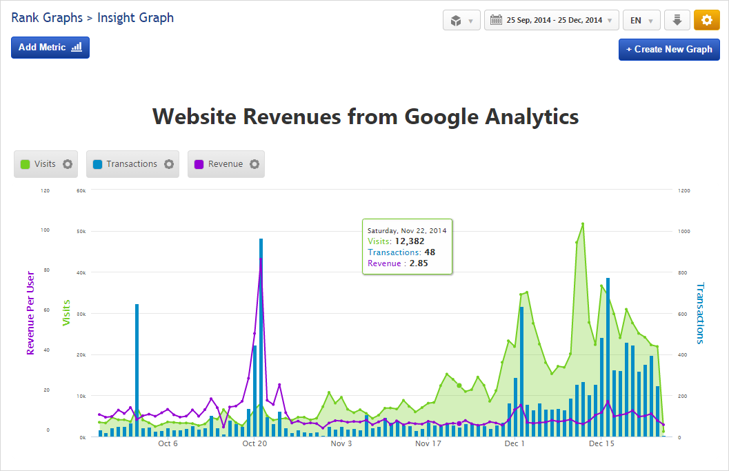 Insight Graph with Google Analytics Goal Conversion