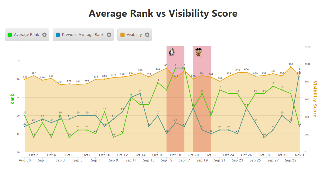 Insight Graph Average Rank & Visibility