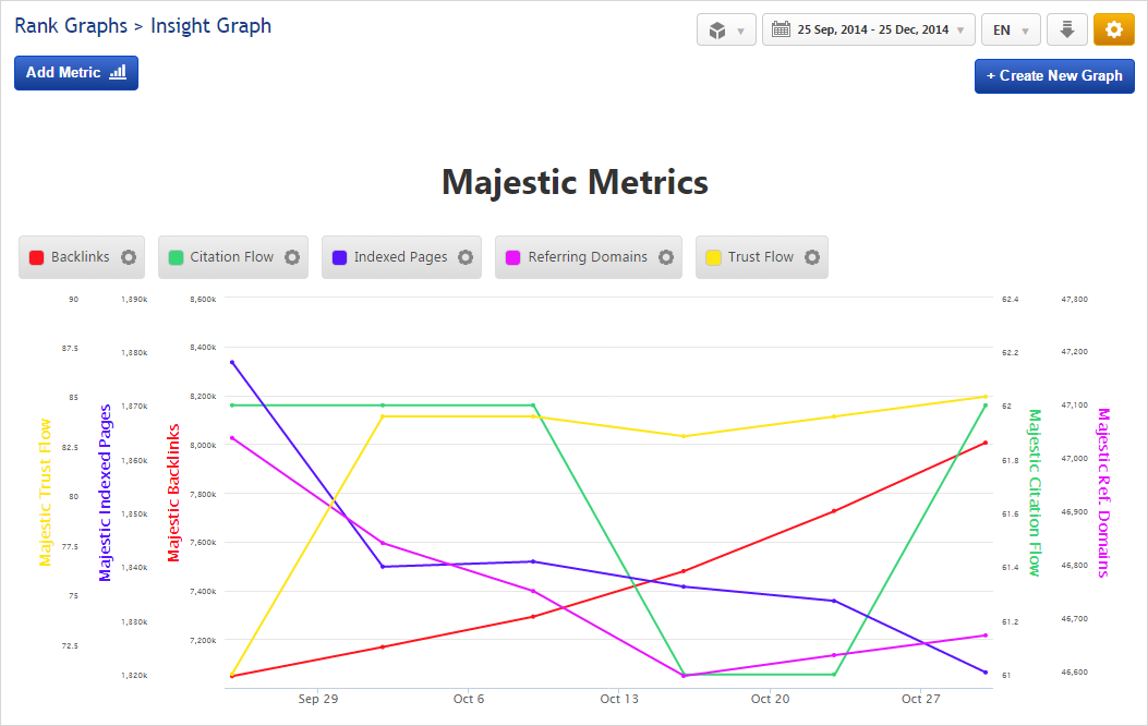 Insight Graph: Majestic Domain Metrics