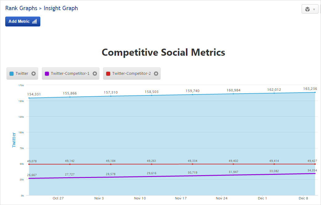 Insight Graph Competitive Social Metrics