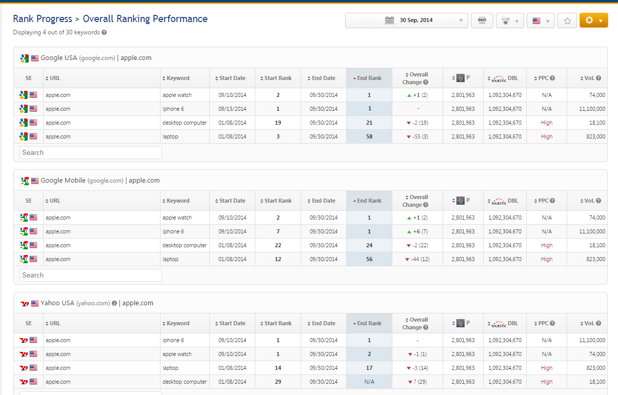 Overall Ranking Performance report
