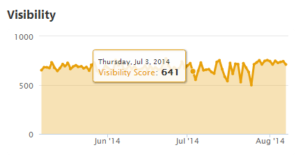 Performance Summary Visibility Graph